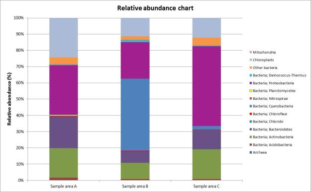 Figure 1: The relative abundance of bacterial phyla, archaea, mitochondria and chloroplasts in the three samples